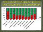 amenazas potenciales y reales en las escuelas de la provincia