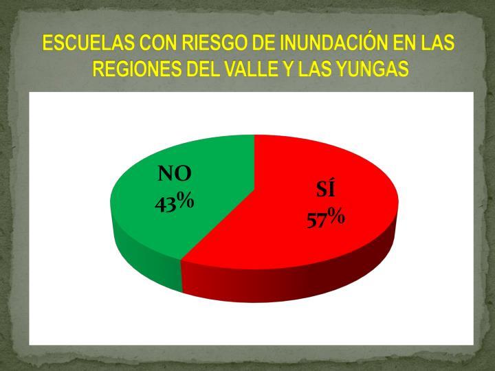 ESCUELAS CON RIESGO DE INUNDACIN EN LAS