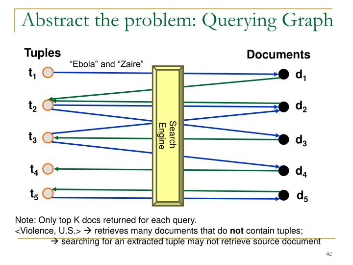 Abstract the problem: Querying Graph