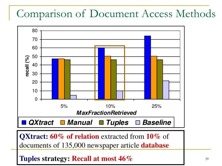 Comparison of Document Access Methods