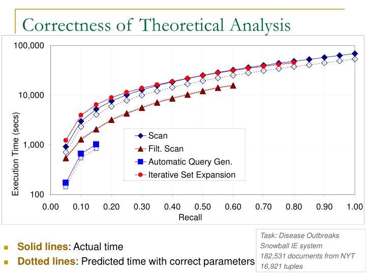 Correctness of Theoretical Analysis