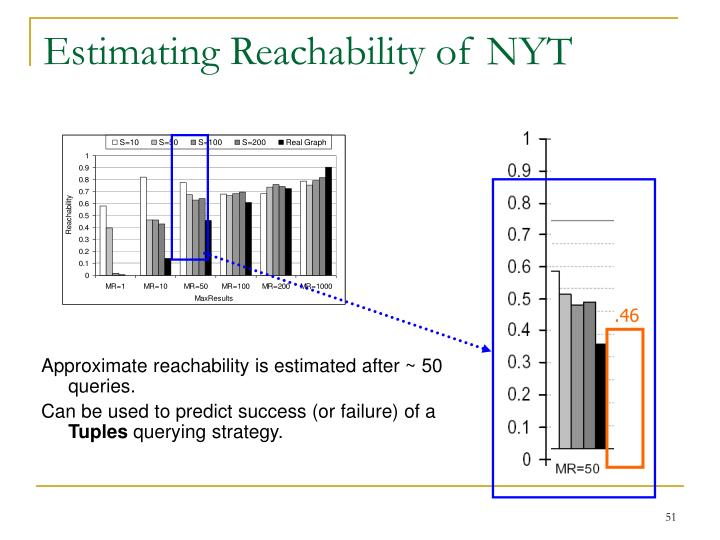 Estimating Reachability of NYT