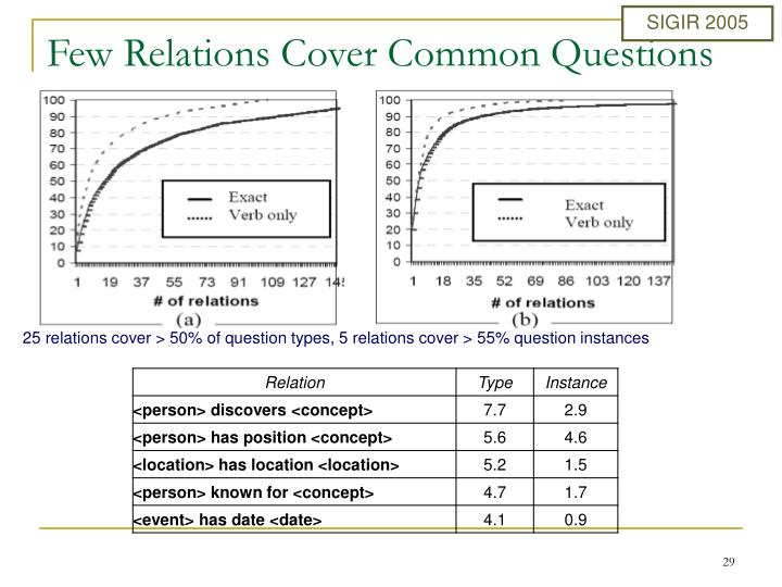 25 relations cover > 50% of question types, 5 relations cover > 55% question instances