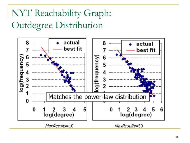 NYT Reachability Graph: