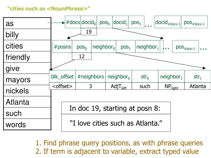 """cities such as <NounPhrase>"""