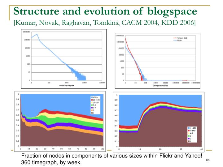 Structure and evolution of blogspace
