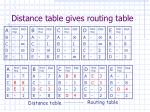 distance table gives routing table