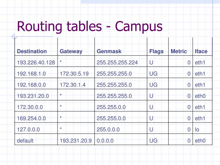 Routing tables - Campus