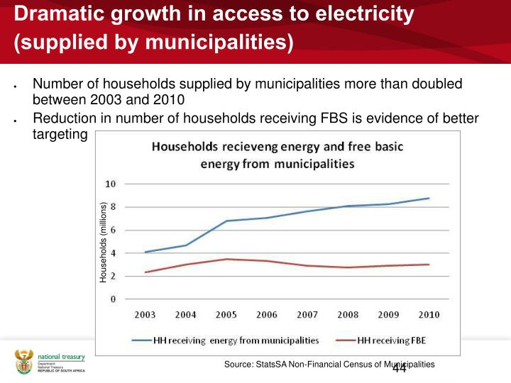 Dramatic growth in access to electricity (supplied by municipalities)