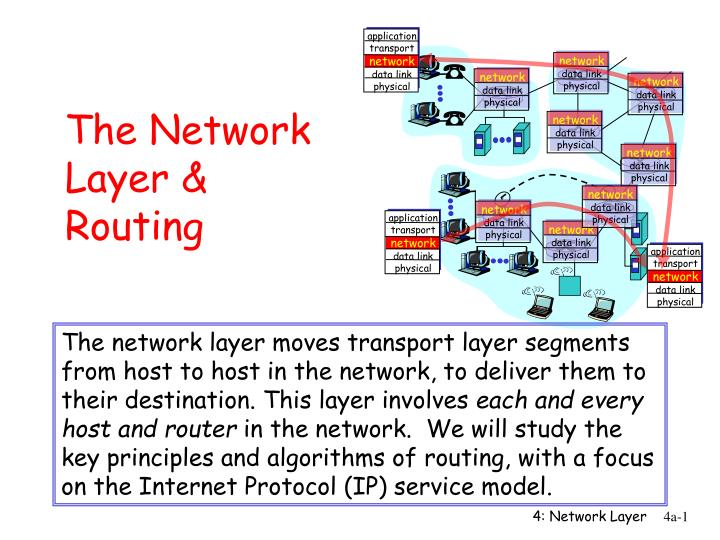 The network layer routing