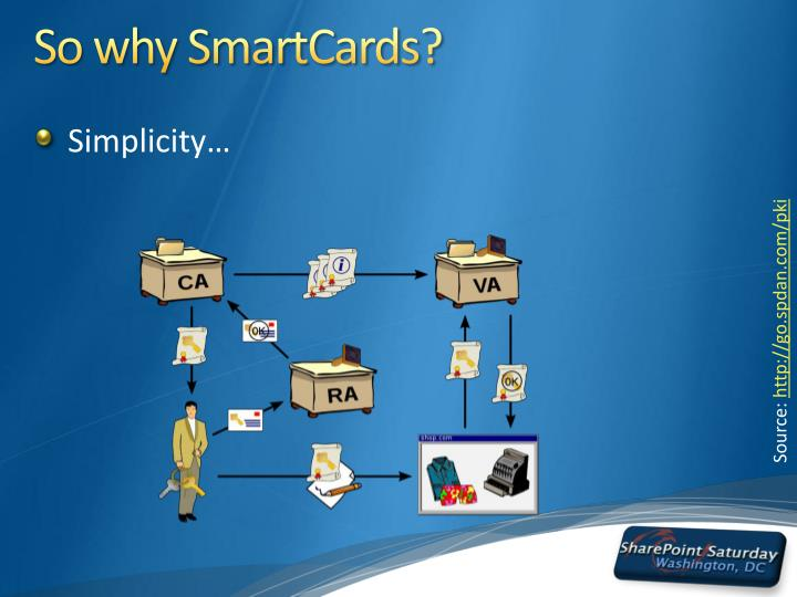 So why SmartCards?
