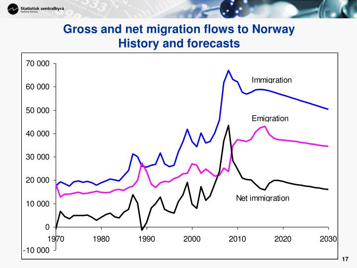 Gross and net migration flows to Norway