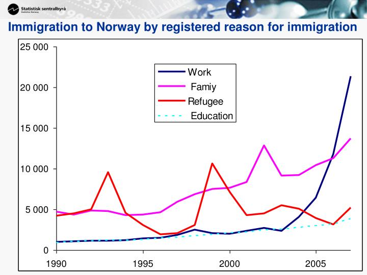Immigration to Norway by registered reason for immigration