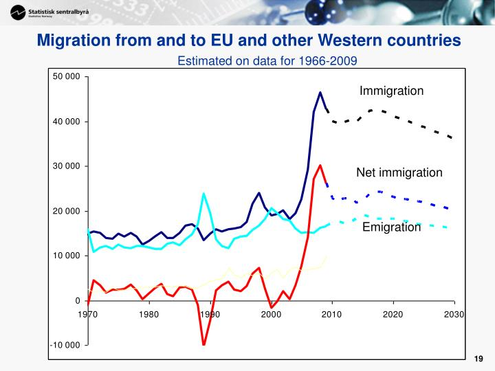Migration from and to EU and other Western countries