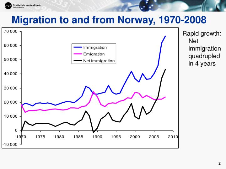 Migration to and from norway 1970 2008