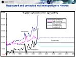 registered and projected net immigration to norway
