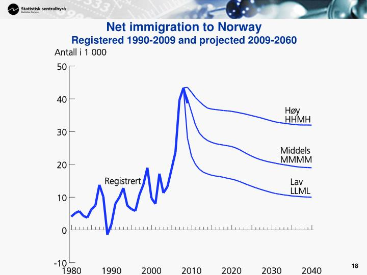 Net immigration to Norway
