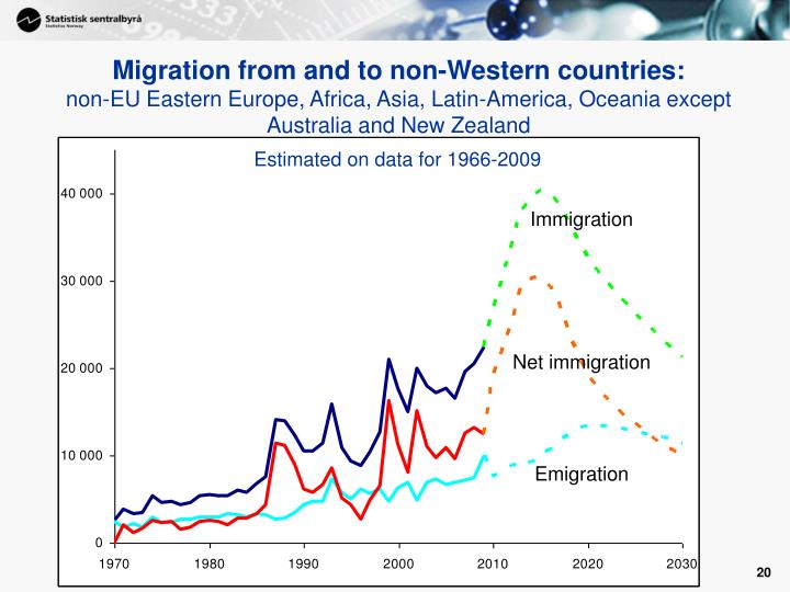 Migration from and to non-Western countries: