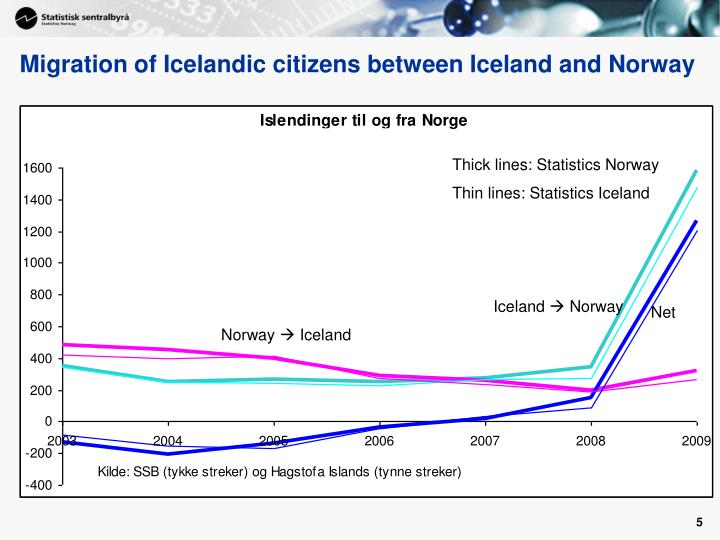 Migration of Icelandic citizens between Iceland and Norway