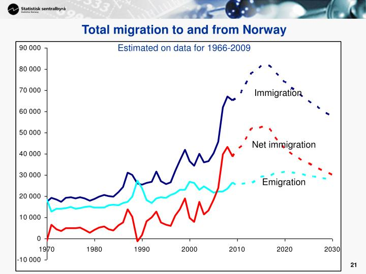 Total migration to and from Norway