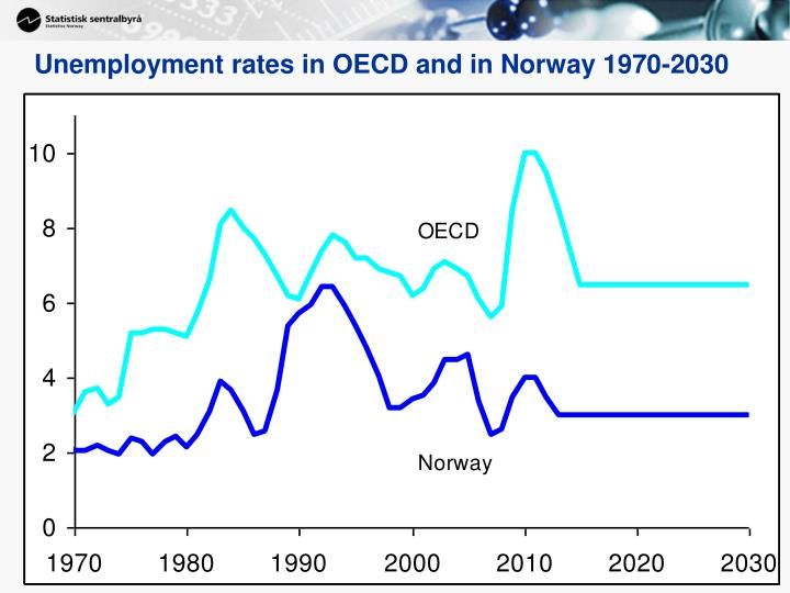 Unemployment rates in OECD and in Norway 1970-2030