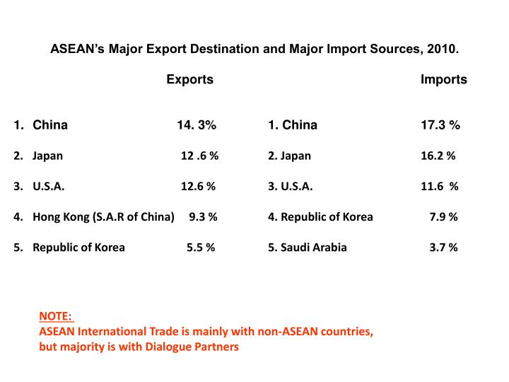 ASEAN's Major Export Destination and Major Import Sources, 2010.