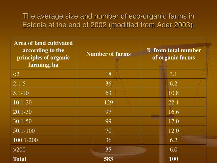 The average size and number of eco-organic farms in Estonia at the end of 2002 (modified from Ader 2003).