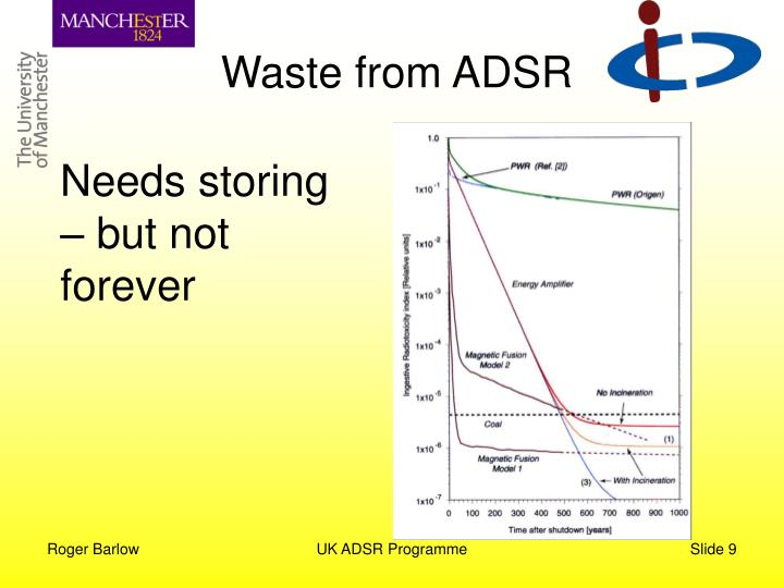 Waste from ADSR