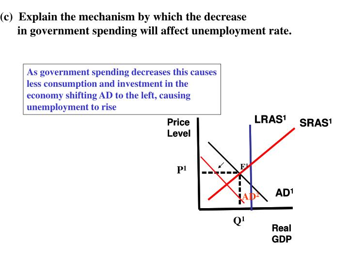 (c)  Explain the mechanism by which the decrease