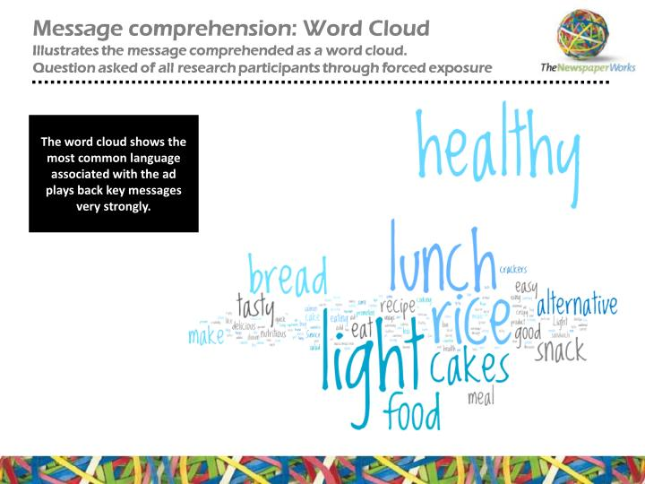 The word cloud shows the most common language associated with the ad plays back key messages very strongly.