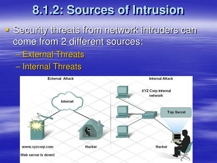 8.1.2: Sources of Intrusion