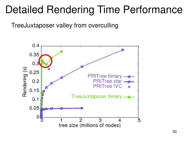 Detailed Rendering Time Performance