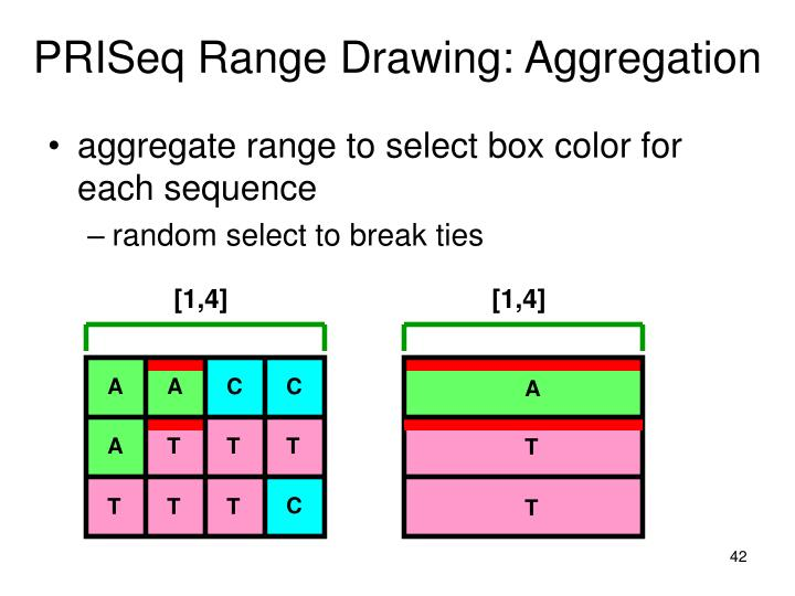 PRISeq Range Drawing: Aggregation