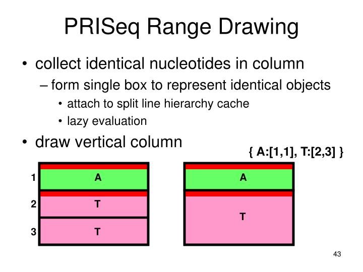 PRISeq Range Drawing