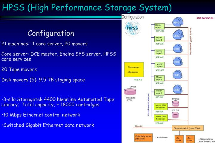 HPSS (High Performance Storage System)