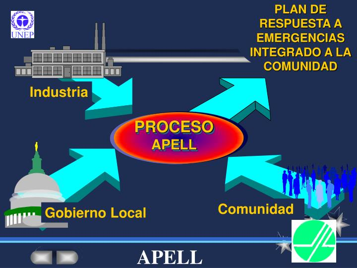 PLAN DE RESPUESTA A EMERGENCIAS INTEGRADO A LA COMUNIDAD