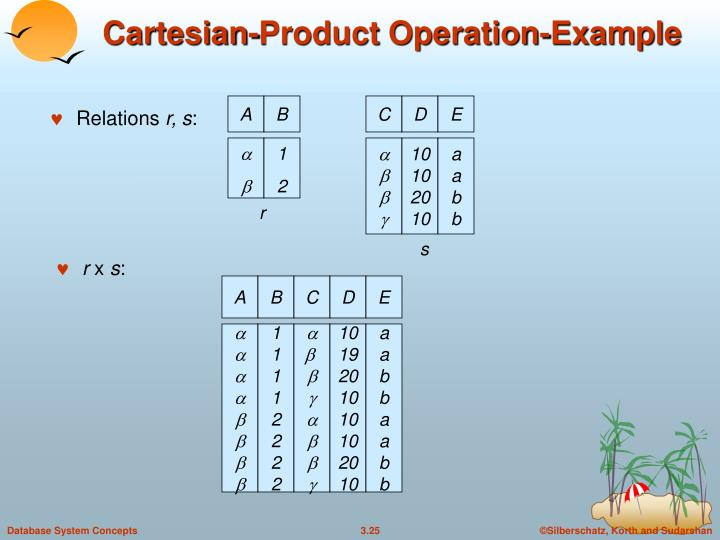 Cartesian-Product Operation-Example
