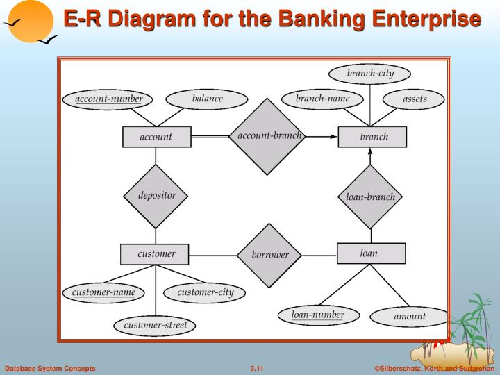 E-R Diagram for the Banking Enterprise