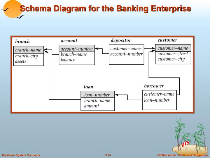 Schema Diagram for the Banking Enterprise