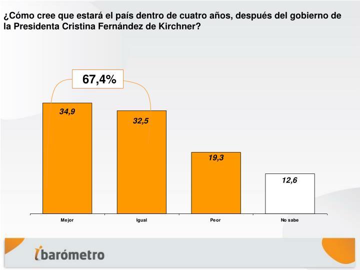 ¿Cómo cree que estará el país dentro de cuatro años, después del gobierno de la Presidenta Cristina Fernández de Kirchner?