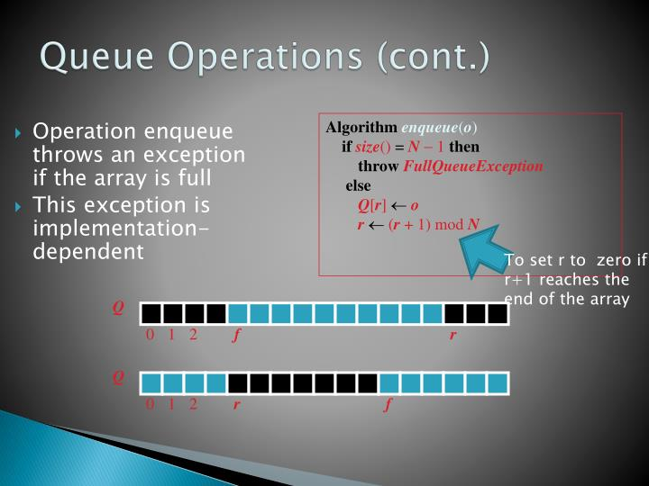 Operation enqueue throws an exception if the array is full