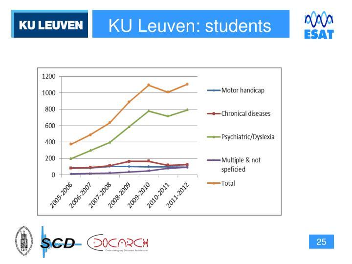 KU Leuven: students