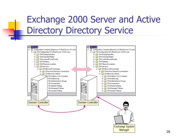 Exchange 2000 Server and Active Directory Directory Service