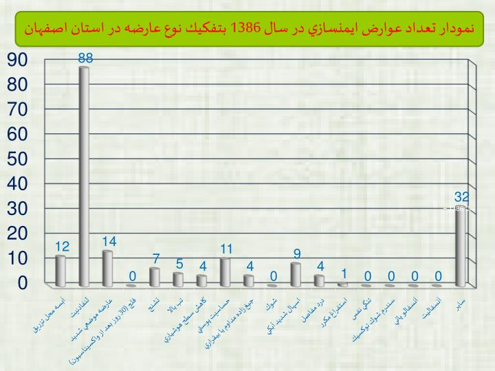نمودار تعداد عوارض ايمنسازي در سال 1386 بتفكيك نوع عارضه در استان اصفهان