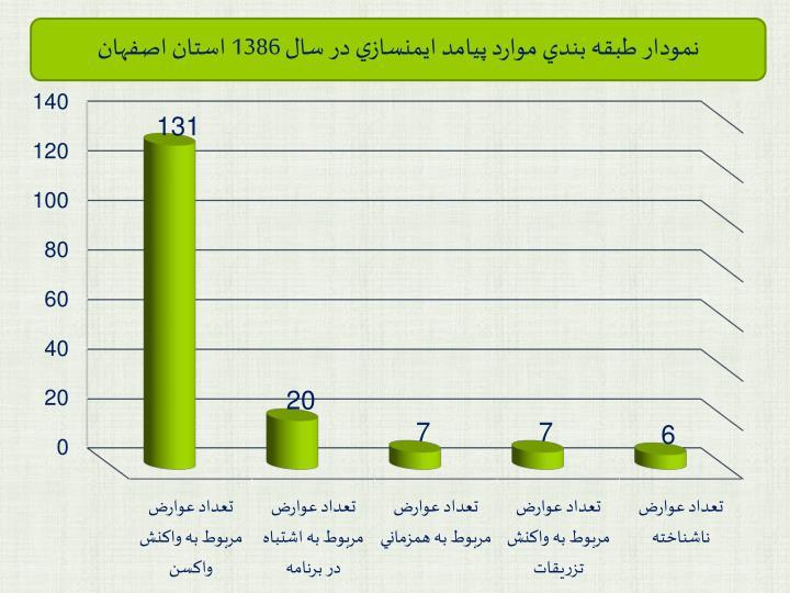 نمودار طبقه بندي موارد پيامد ايمنسازي در سال 1386 استان اصفهان