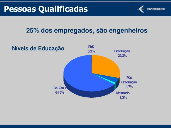 Pessoas Qualificadas