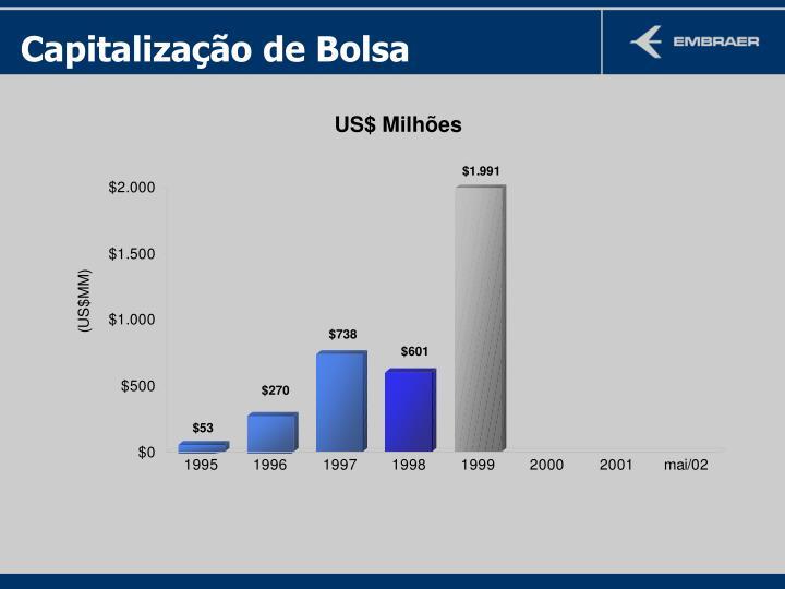 Capitalização de Bolsa
