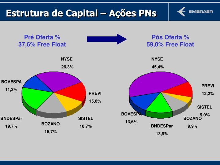 Estrutura de Capital – Ações PNs
