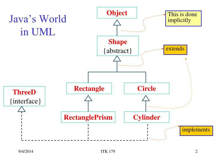 Java s world in uml