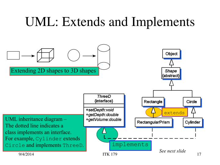 UML: Extends and Implements